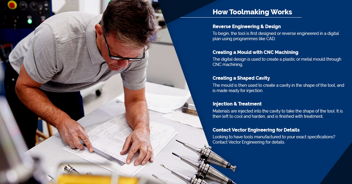 How tool making works - Vector Engineering